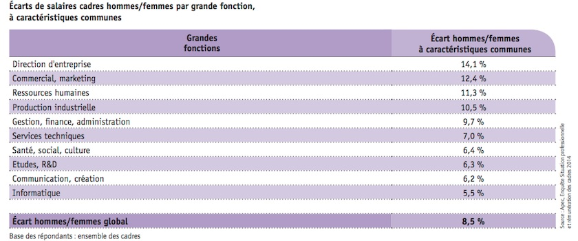 Fonctions-cadres-salaires