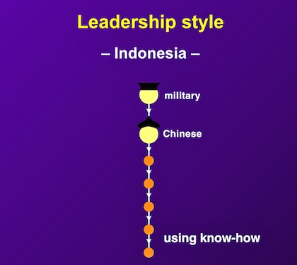 Indonesian-managers